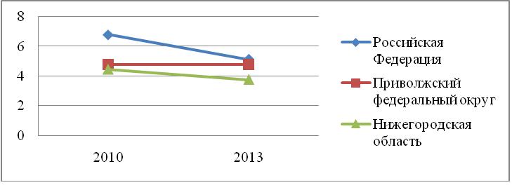 фондорентабельности в 2010