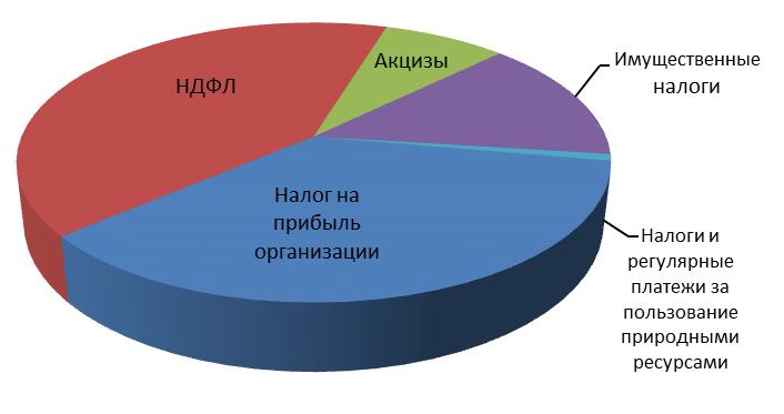операх соответствующих акцизы и их экономическое значение 2015 сюда