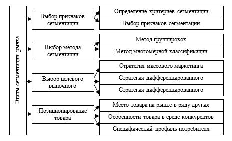Схема по группам услуг