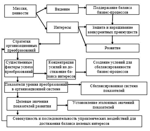 Методологическая модель