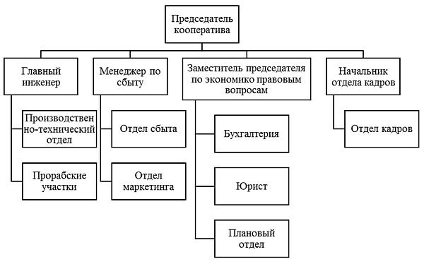 структура управления ПК «